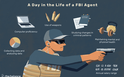 Learn How to Become an FBI Special Agent