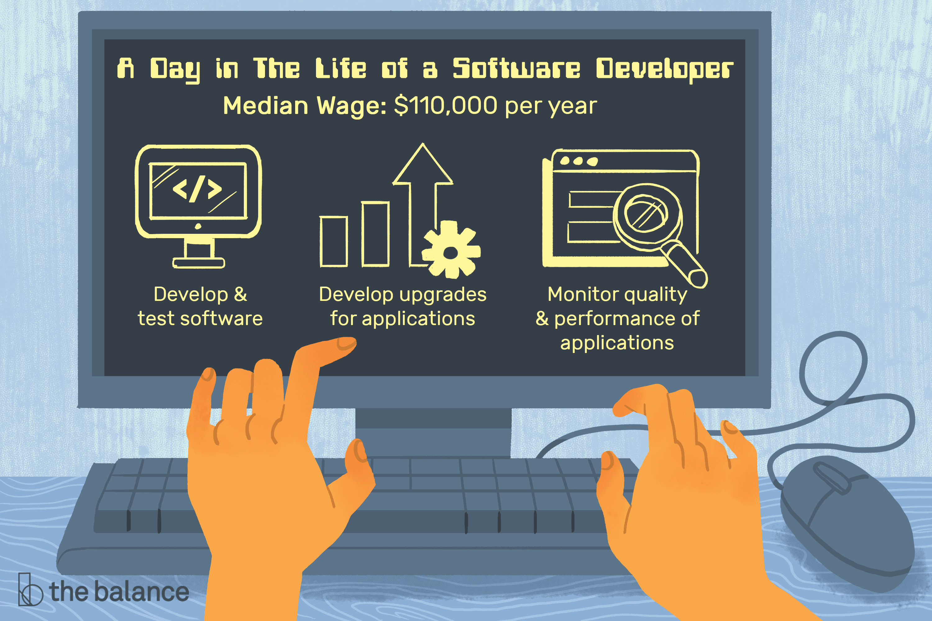 Software Developer Job Description Salary Skills More