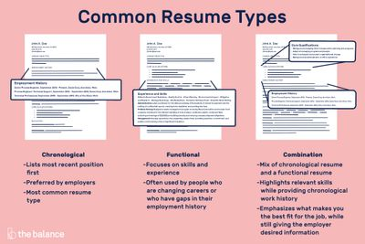 Different Resume Types