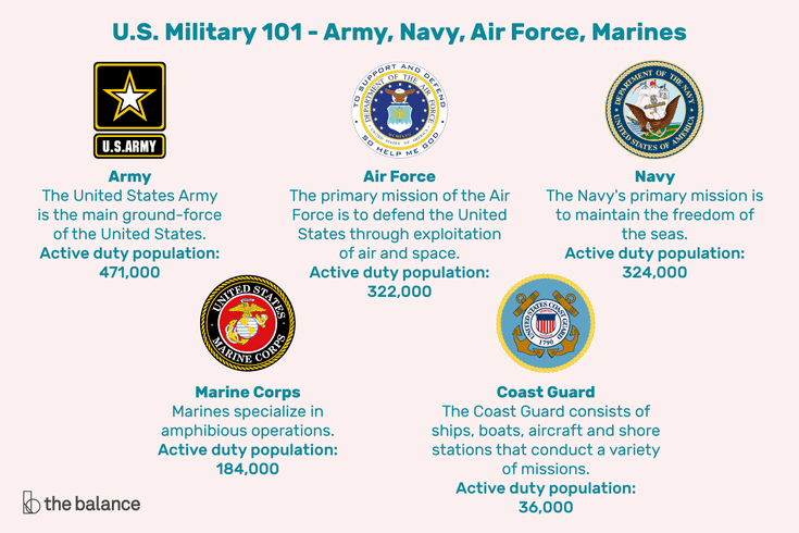Us Military 101 Army Navy Air Force Marines And Coast Guard
