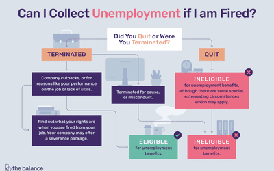 How to Tell if You Are Eligible for Unemployment Benefits