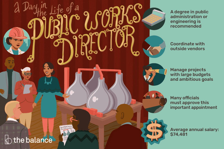 "This illustration describes a day in the life of a public works director including ""A degree in public administration or engineering is recommended,"" ""Coordinate with outside vendors,"" ""Manage projects with large budgets and ambitious goals,"" ""Many officials must approve this important appointment,"" and ""Average annual salary: $74,481."""