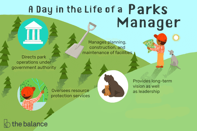 A day in the life of a parks manager: Direct park operations under government authority, oversees resource protection services, provides long-term vision as well as leadership, manages planning, construction and maintenance of facilities