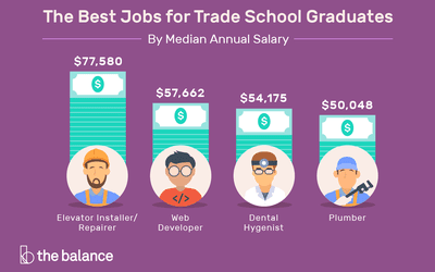 Il Ration Of Trade School Salaries