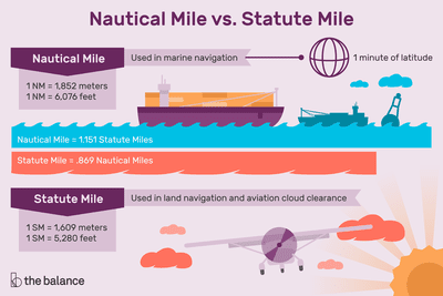 Learn About Nautical Miles Vs Statute