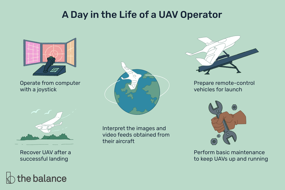 """This illustration shows a day in the life of a UAV operator including """"Operate from computer with a joystick,"""" """"Recover UAV after a successful landing,"""" """"Interpret the images and video feeds obtained from their aircraft,"""" """"Prepare remote-control vehicles for launch,"""" and """"Perform basic maintenance to keep UAVs up and running."""""""