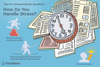 This illustration lists for answering the question, How Do You Handle Stress? This includes