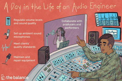 A day in the life of an audio engineer: Regulate volume levels and sound quality, set up ambient sound microphones, meet clients' quality standards, maintain and repair equipment, collaborate with producers and performers