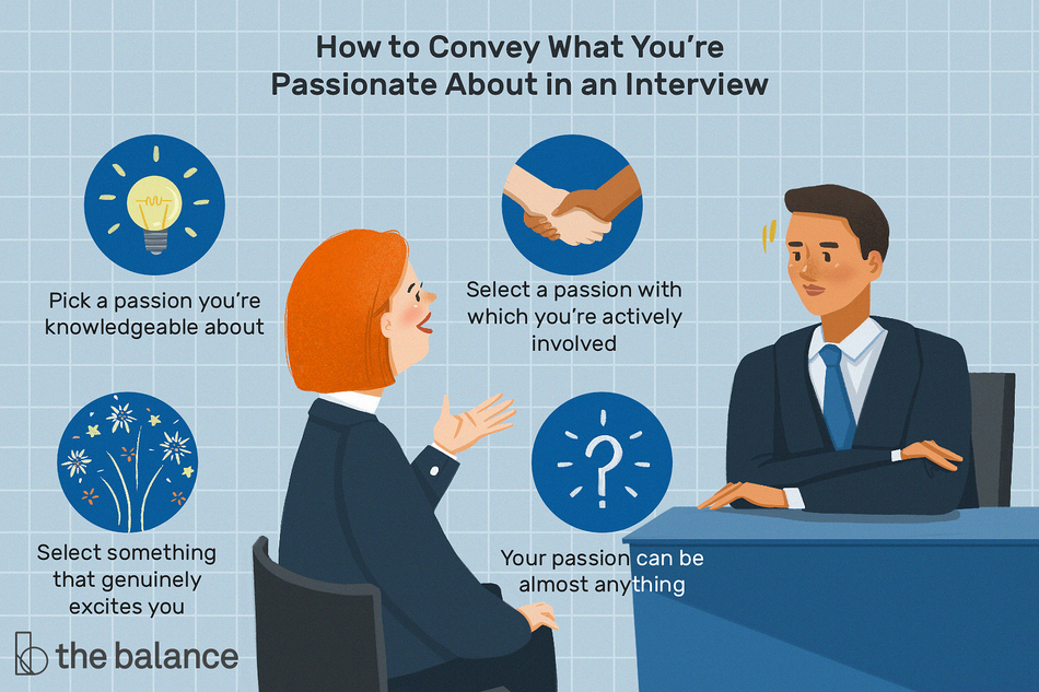 "This illustration shows how to convey what you're passionate about in an interview including ""Pick a passion you're knowledgeable about,"" ""Select a passion with which you're actively involved,"" ""Select something that genuinely excites you,"" and ""Your passion can be almost anything."""