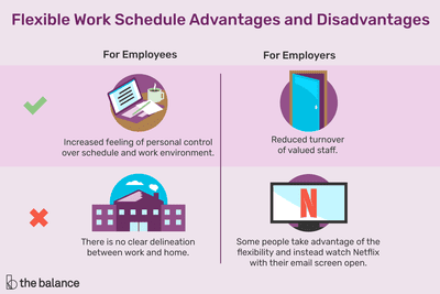 advantages and disadvantages of flexible work schedules for employers and employees