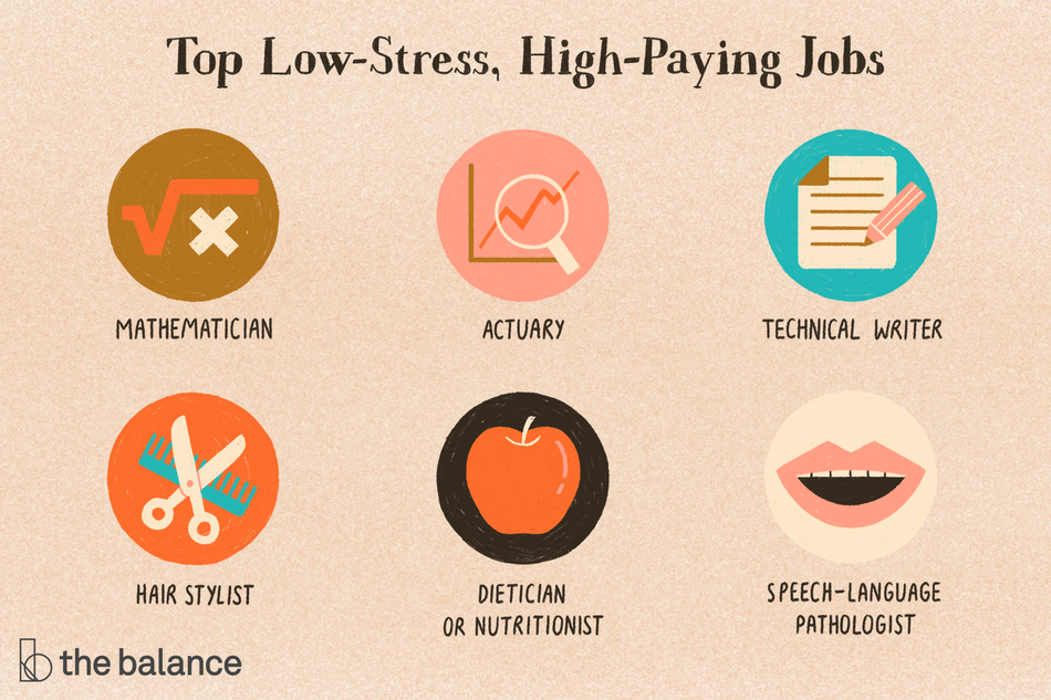 "Text reads: ""Top low-stress, high-paying jobs: mathematician; actuary; technical writer; hair stylist; dietician or nutritionist; speech-language pathologist"""