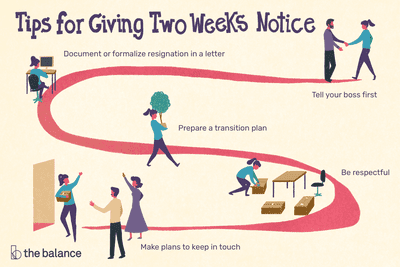 What is Two Weeks' Notice?