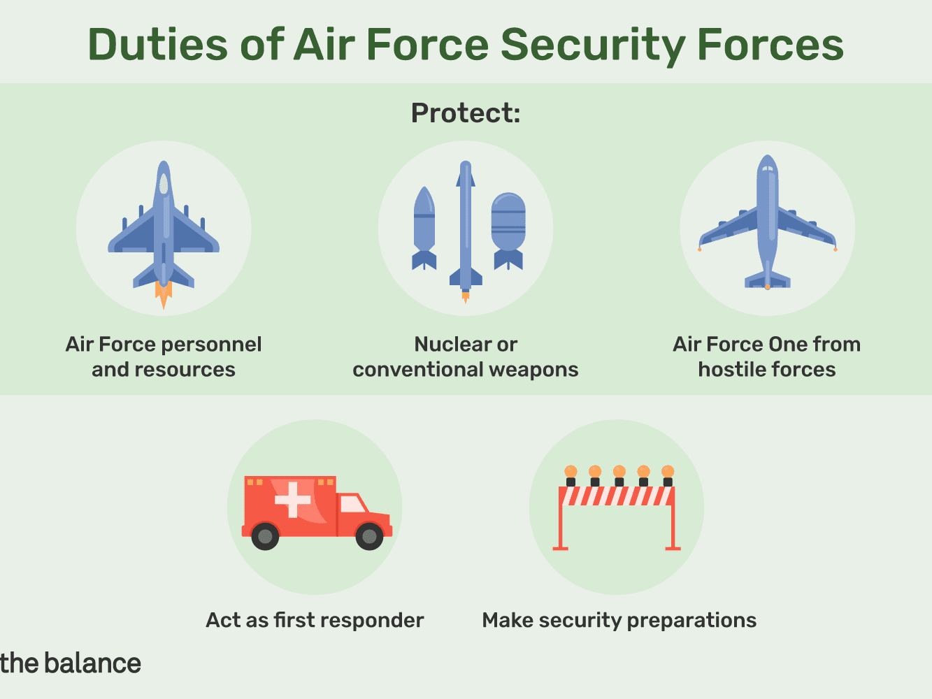 Air Force Security Forces Responsibilities (3P0X1)