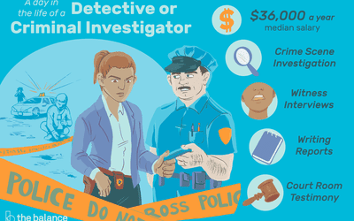 Find out What Criminology Jobs Pay