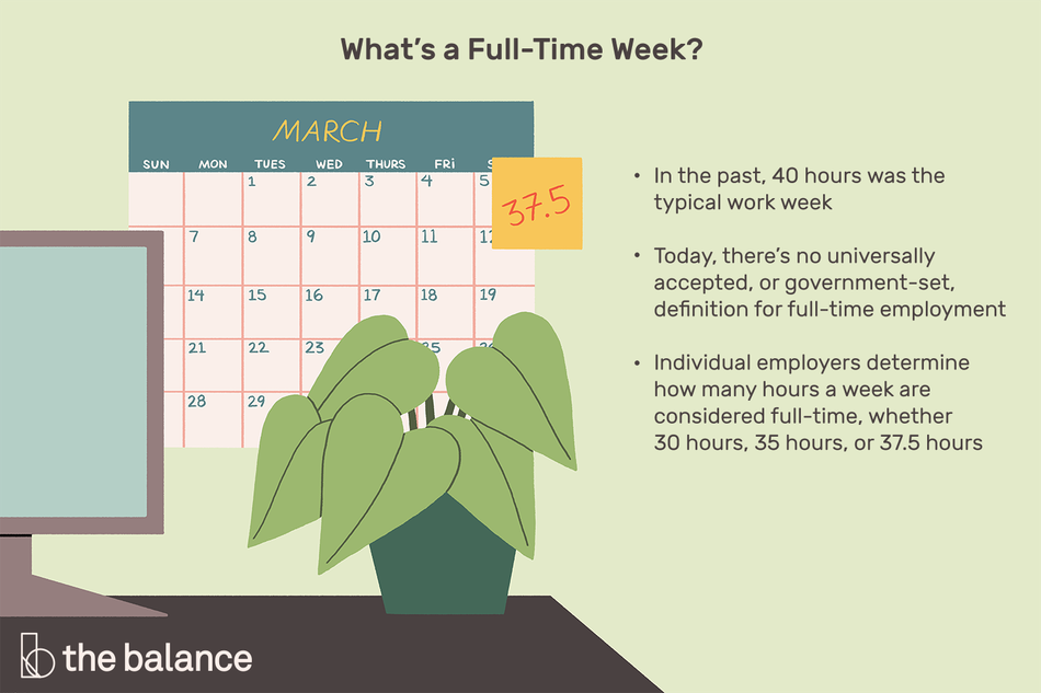 "This illustration describes what a full-time week is including ""In the past, 40 hours was the typical work week,"" ""Today, there's no universally accepted, or government-set, definition for full-time employment,"" and ""Individual employers determine how many hours a week are considered full-time, whether 30 hours, 35 hours, or 37.5 hours."""