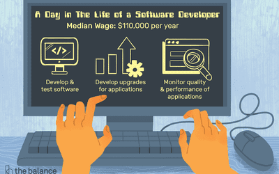 Software Application Developer Salary