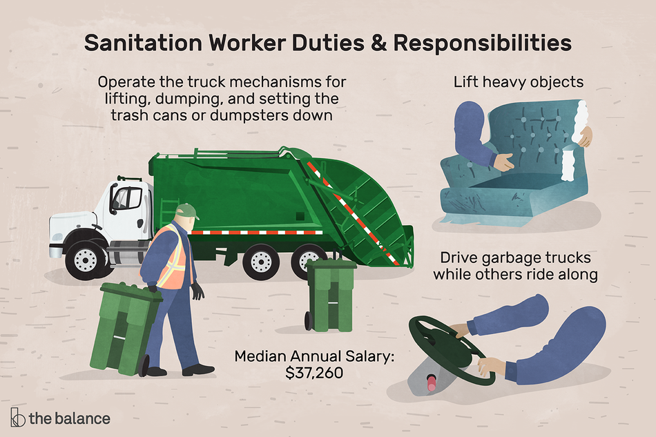 "Image shows a male sanitation worker pulling a garbage can in front of a garbage truck. Other images show an isolated pair of arms lifting half of a couch, and a pair of arms driving a steering wheel. Text reads: ""Sanitation worker duties and responsibilities: Operate the truck mechanisms for lifting, dumping, and setting the trash cans or dumpsters down. Lift heavy objects. Drive garbage trucks while others ride along. Median annual salary: $37,260"""