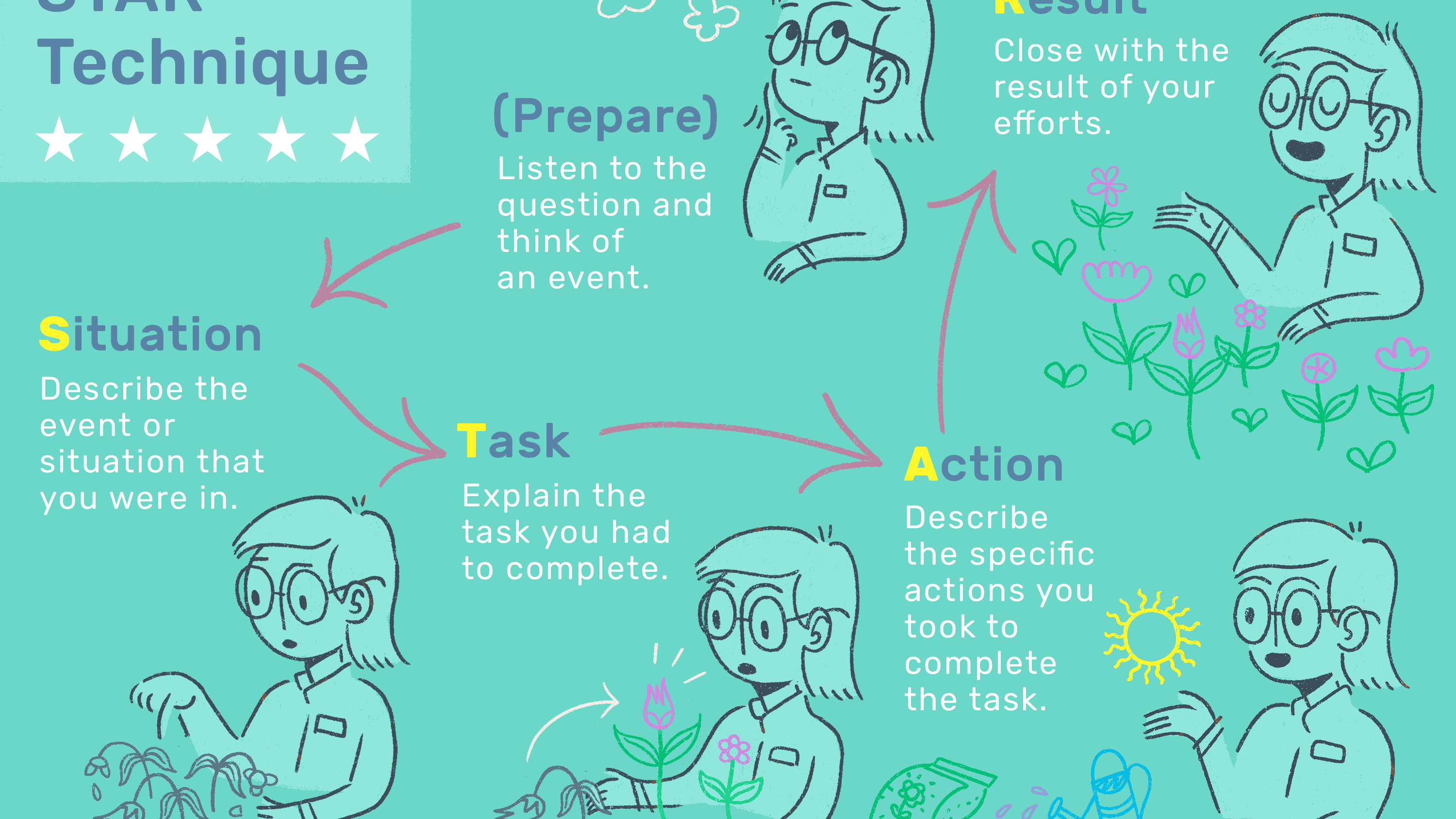 How To Use The Star Interview Response Method