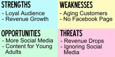 A chart showing a sample of a SWOT analysis of a media company.