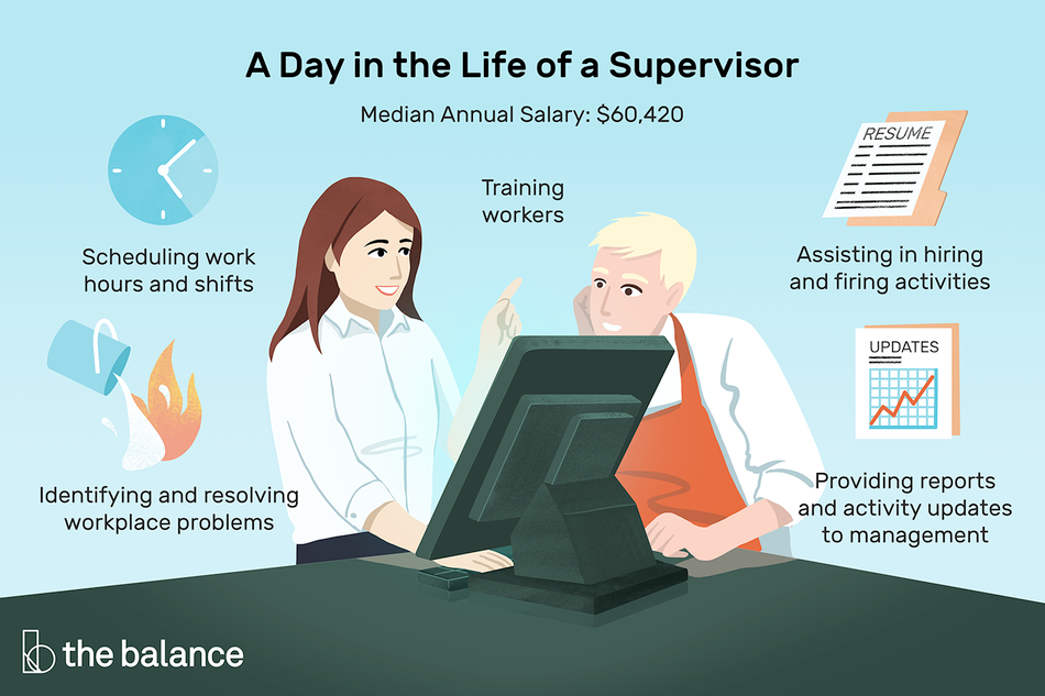 """This illustration shows a day in the life of a supervisor including """"Scheduling work hours and shifts,"""" """" Training workers,"""" """"Assisting in hiring and firing activities,"""" Providing reports and activity updates to management,"""" and """"Identifying and resolving workplace problems."""""""