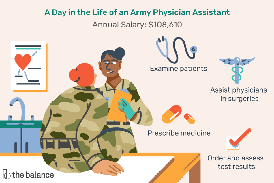 "Image shows two women in military garb, one on an examining table and the other with a clipboard examining her, they are in a doctor's office. text reads: ""A day in the life of an army physician assistant. Annual salary: $108,610; examine patients, assist physicians in surgeries, prescribe medicine, order and assess test results."""