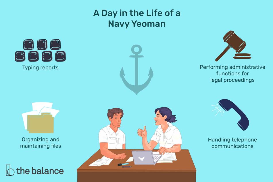 "This illustration shows a day in the life of a Navy yeoman including ""Typing reports,"" ""Performing administrative functions for legal proceedings,"" ""Organizing and maintaining files,"" and ""Handling telephone communications."""