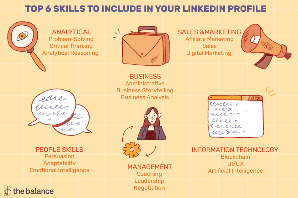 """This illustration describes the top 6 skills to include in your LinkedIn profile including """"Analytical - Problem-Solving Critical Thinking Analytical Reasoning,"""" """"Business - Administrative Business Storytelling Business Analysis,"""" """"Sales & Marketing - Affiliate Marketing Sales Digital Marketing,"""" """"Information Technology - Blockchain UI/UX Artificial Intelligence,"""" """"Management - Coaching, Leadership, Negotiation,"""" """"People Skills - Persuasion Adaptability Emotional Intelligence."""""""