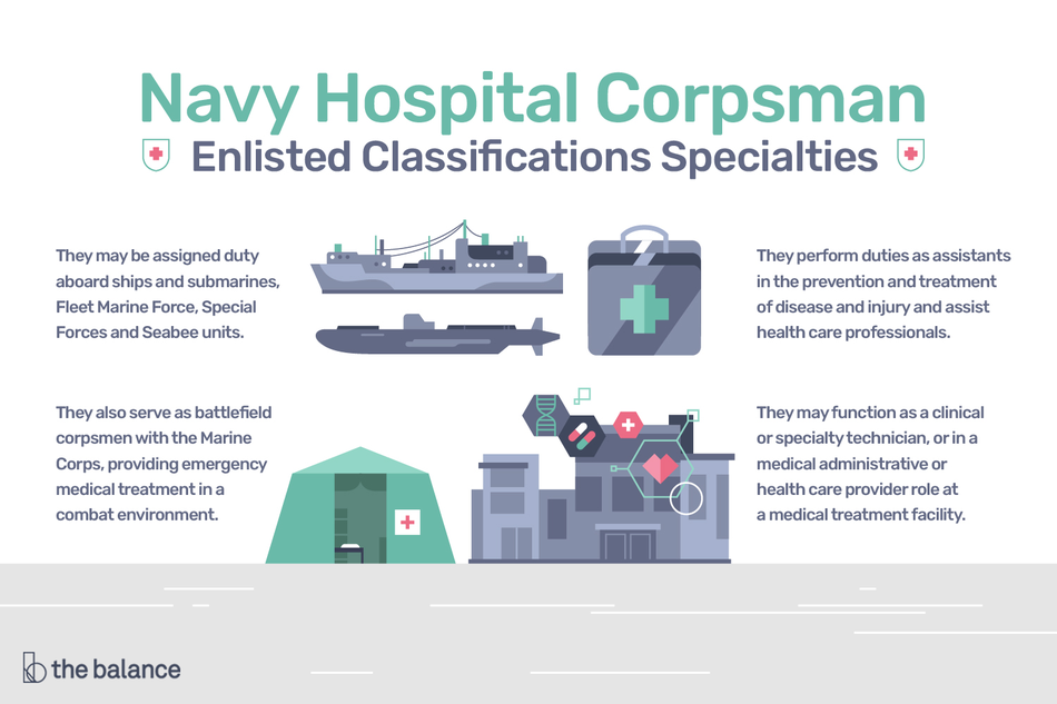 Illustrated infographic showing the duties of a Navy Hospital Corpsman.