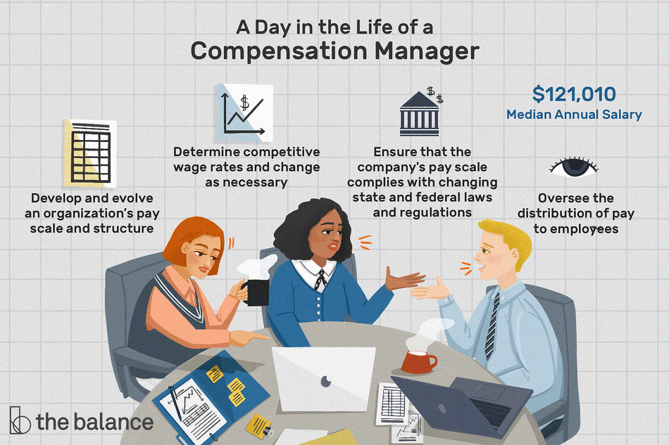 """This illustration shows the day in the life of a compensation manager including """"Develop and evolve and organization's pay and structure,"""" """"Determine competitive wage rates and change as necessary,"""" """"Ensure that the company's pay scale complies with changing state and federal laws and regulations,"""" and """"Oversee the distribution of pay to employees."""""""