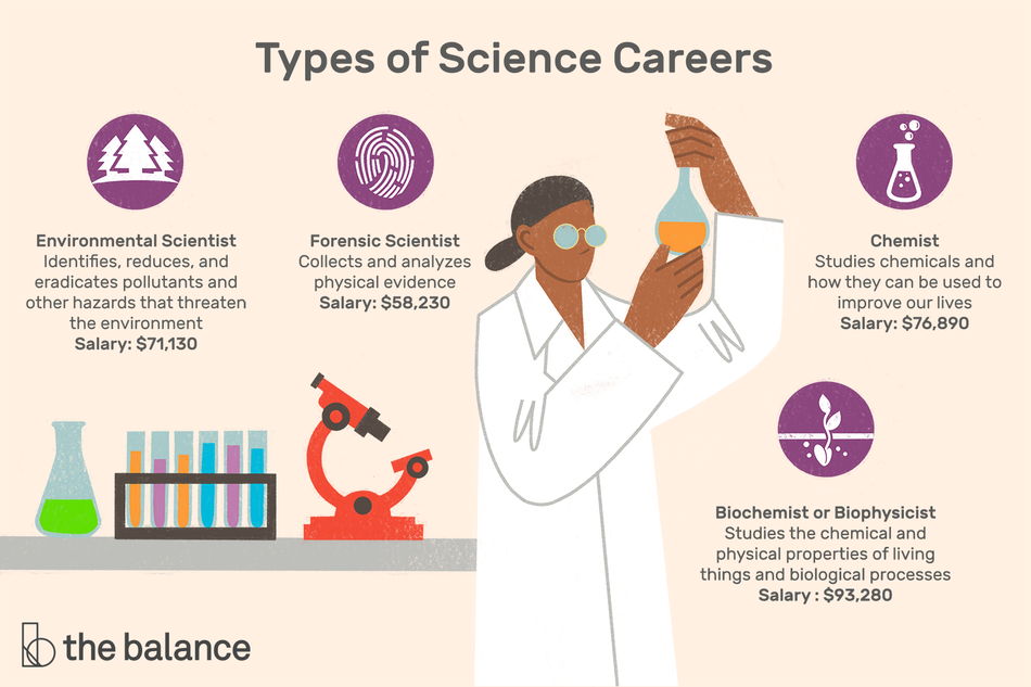 "Image shows a woman in a labcoat looking at a beaker. Behind her on the table is another beaker, a selection of test tubes, and a microscope. Text reads: ""Types of science careers: Environmental Scientist: Identifies, reduces, and eradicates pollutants and other hazards that threaten the environment. Salary: $71,130. Forensic Scientist: Collects and analyzes physical evidence. Salary: $58,230. Chemist: Studies chemicals and how they can be used to improve our lives. Salary: $76,890. Biochemist or Biophysicist: Studies the chemical and physical properties of living things and biological processes. Salary: $93,280."""