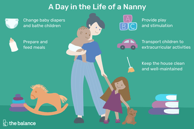 A day in the life of a nanny: Change baby diapers and bathe children, prepare and feed meals, provide play and stimulation, transport children to extracurricular activities, keep the house clean and well-maintained