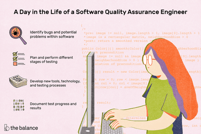 A day in the life of a software quality assurance engineer: Identify bugs and potential problems within software, plan and perform different stages of testing, develop new tools, technology and testing processes, document test progress and results