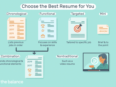 This illustration shows how to choose the best resume for you, including chronological resumes which list previous jobs in order; functional resumes which focus on skills and experiences; a combination of both chronological and functional; a targeted resume that is tailored to the specific job; a mini resume that is brief and to the point; and a nontraditional resume like a video resume.