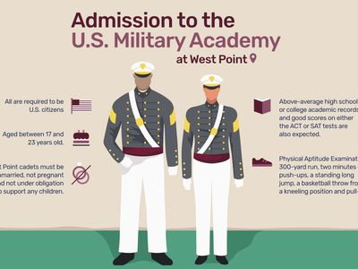Admission to the U.S. Military Academy