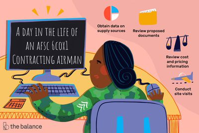 This illustration shows a day in the life of an AFSC 6C0X1 Contracting Airmen including