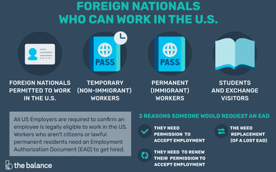 How to Get a Green Card to Work in the US
