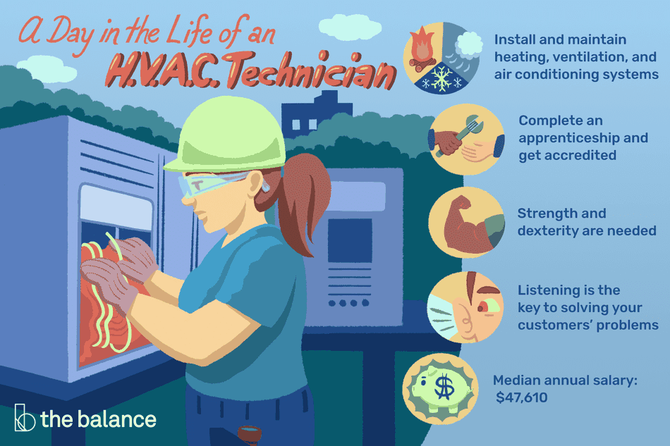 "Image shows a female H.V.A.C tech in a hard hat working on an outdoor unit of some sort. Text reads: ""A day in the life of an H.V.A.C. technician: install and maintain heating, ventilation, and air conditioning systems. Complete an apprenticeship and get accredited. Strength and dexterity are needed. Listening is the key to solving your customers' problems. Median annual salary: $47,610"""