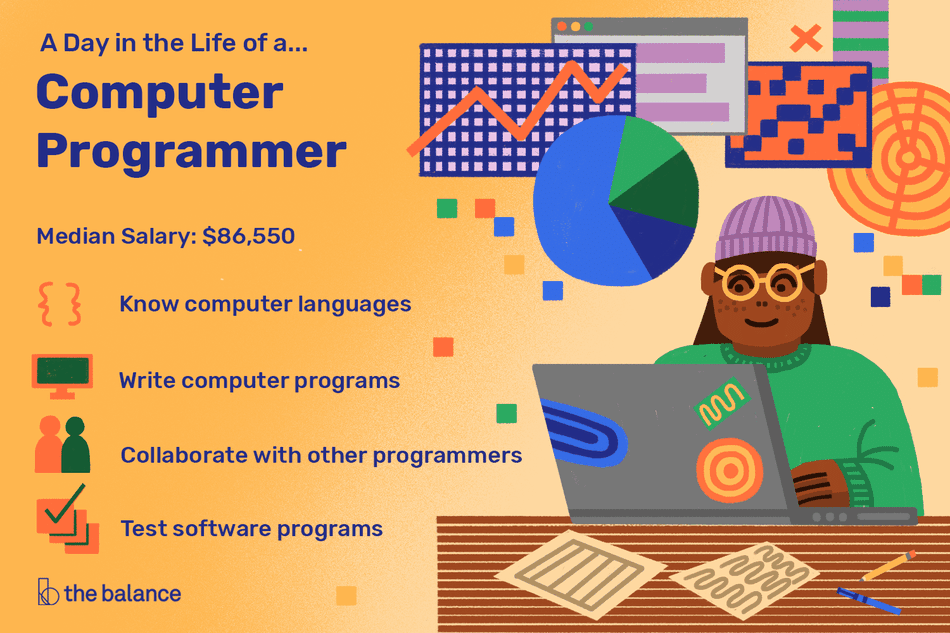 """This illustration describes a day in the life of a computer programmer including """"Median Salary: $86,550,"""" """"Know computer languages,"""" """"Write computer programs,"""" """"Collaborate with other programmers,"""" and """"Test software programs."""""""