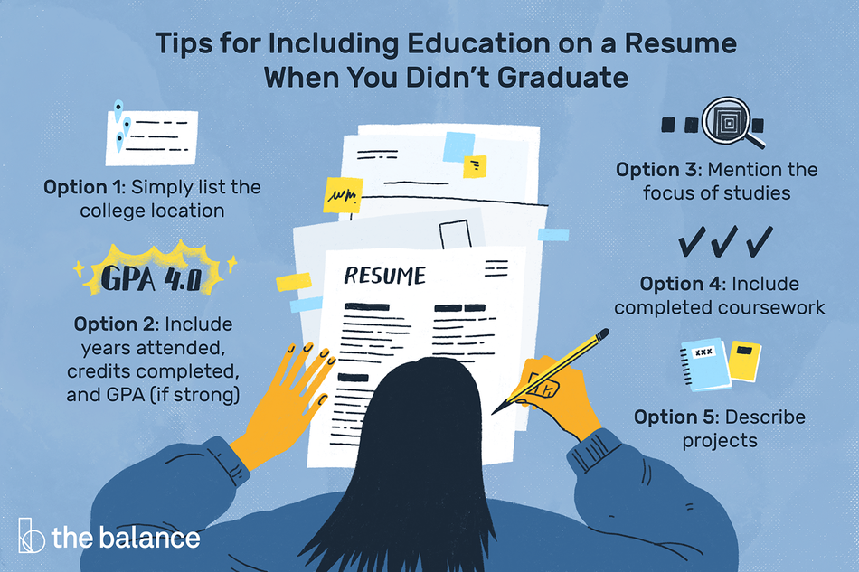 "This illustration includes 5 tips and options for including education on a resume when you didn't graduate including ""Simply list the college location,"" ""Include years attended, credits completed, and GPA (if strong),"" ""Mention the focus of studies,"" ""Include completed coursework,"" and ""Describe projects."""