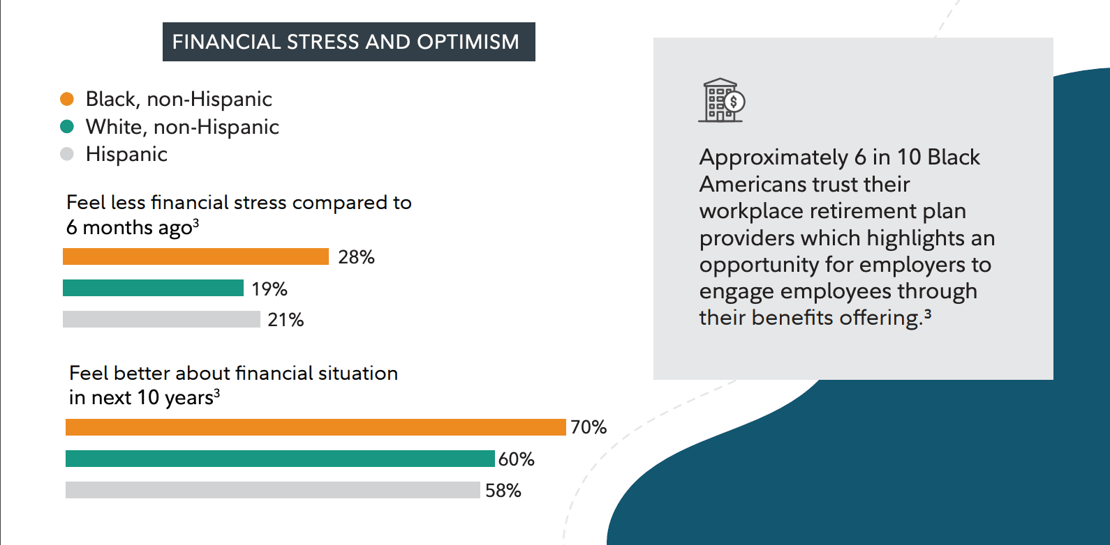 Financial stress and optimism