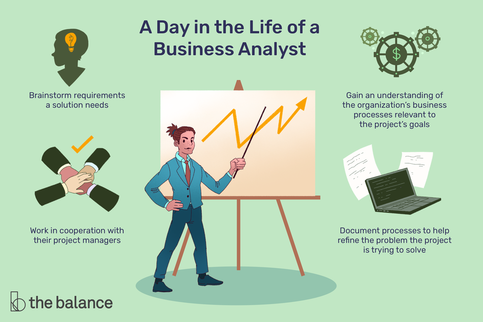 "This illustration shows a day in the life of a business analyst including ""Brainstorm requirements a solution needs,"" ""Gain an understanding of the organization's business processes relevant to the project's goals,"" ""Work in cooperation with their project managers,"" and ""Document processes to help refine the problem the project is trying to solve."""