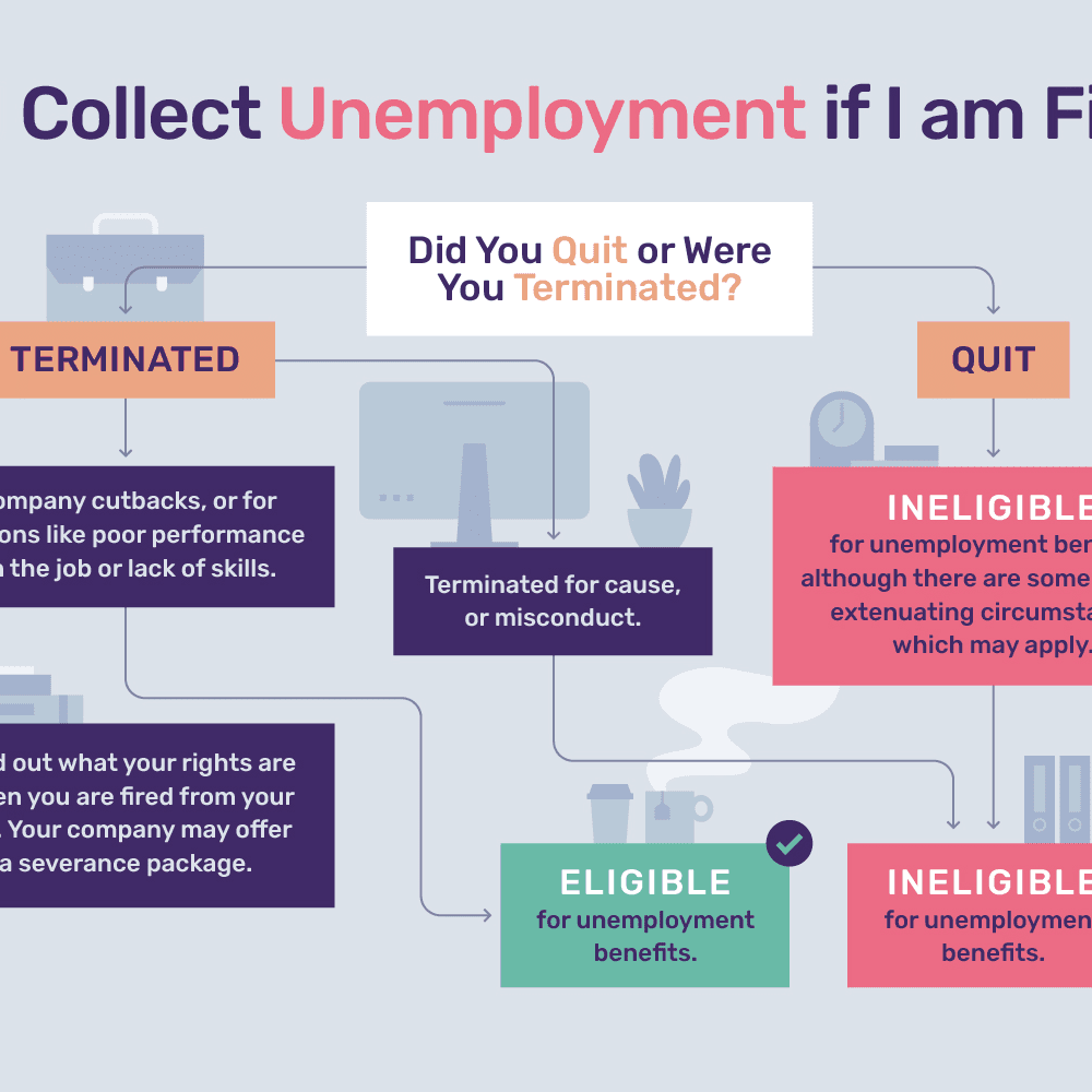Can I Collect Unemployment If I'm Fired?