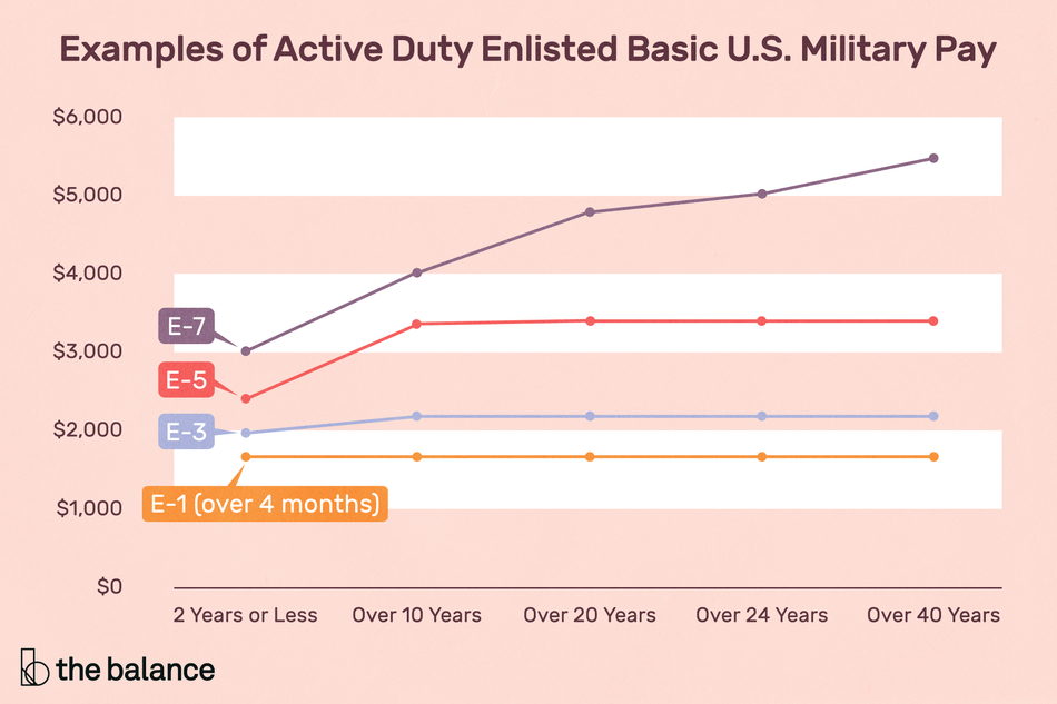 "Image shows a chart titled: ""Examples of active duty enlisted basic u.s. military pay."" The chart shows the following: ""2 Years or Less E-7: $3,020.70 E-5: $2,393.40 E-3: $1,981.20 E-1 (over 4 months): $1,680.90 Over 10 Years E-7: $4,071.60 E-5: $3,376.20 E-3: $2,233.50 E-1 (over 4 months): $1,680.90 Over 20 Years E-7: $4,797.60 E-5: $3,396.60 E-3: $2,233.50 E-1 (over 4 months): $1,680.90 Over 24 Years E-7: $5,068.80 E-5: $3,396.60 E-3: $2,233.50 E-1 (over 4 months): $1,680.90 Over 40 Years E-7: $5,429.10 E-5: $3,396.60 E-3: $2,233.50 E-1 (over 4 months): $1,680.90"""