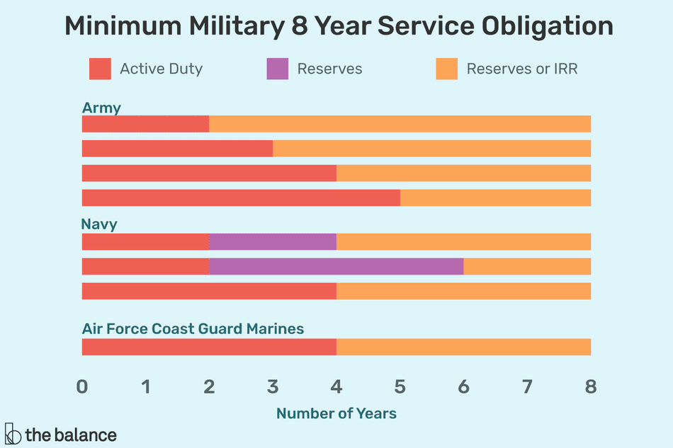 military service obligation infographic
