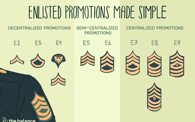 U S  Army Administrative Promotion Points for E-5/E-6