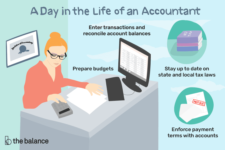 A day in the life of an accountant: Enter transactions and reconcile account balances, Prepare budgets, Stay up to date on state and local tax laws, Enforce payment terms with accounts