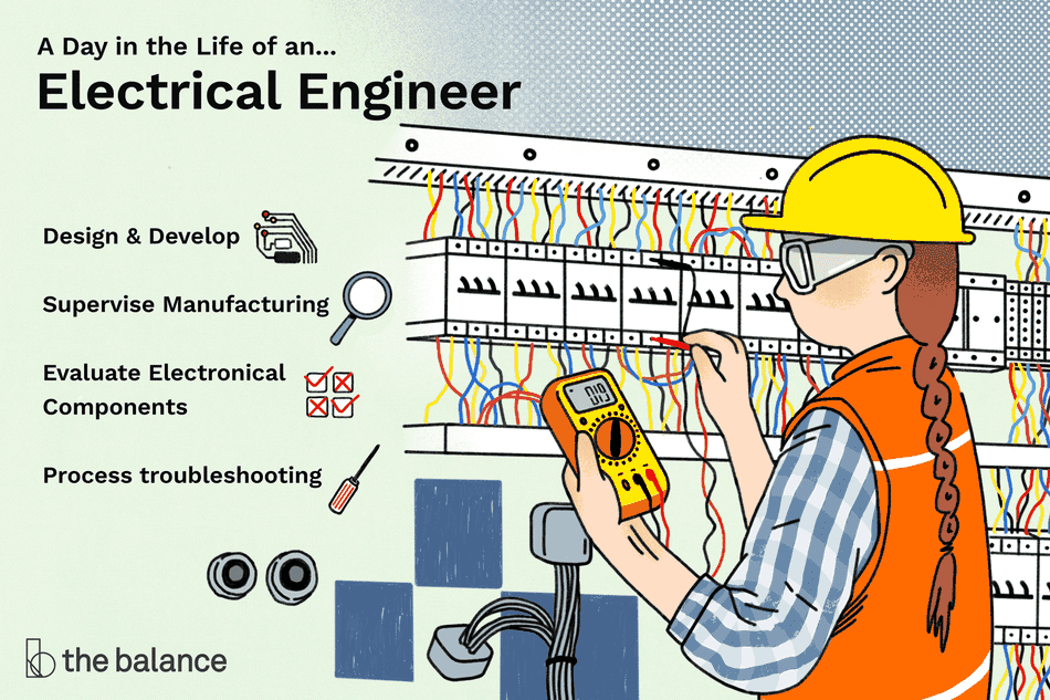 A day in the life of an electrical engineer: Design and develop, Supervise manufacturing, Evaluate electronical components, Process troubleshooting