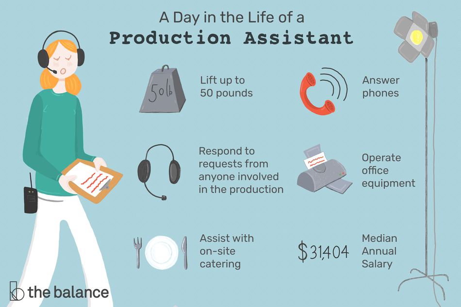 "Image shows a production assistant wearing headphones, holding a clipboard, and with a walkie talkie on her hip. Text reads: ""A day in the life of a production assistant: Lift up to 50 pounds, respond to requests from anyone involved in the production, assist with on-site catering, answer phones, operate office equipment, median annual salary: $31,404"""