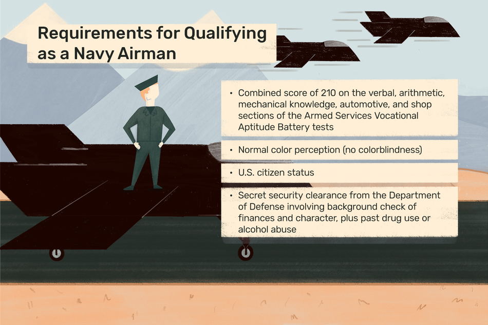 "Image shows a person in navy uniform standing on top of a fighter jet, with two others flying through the air. Text reads: ""Requirements for qualifying as a navy airman: combined score of 210 on the verbal, arithmetic, mechanical knowledge, automotive, and shop sections of the ASVAB tests; normal color perception (no colorblindness); U.S. Citizen status; secret security clearance from the dept. of defense involving background check of finances and character, plus past drug use of alcohol abuse"" """