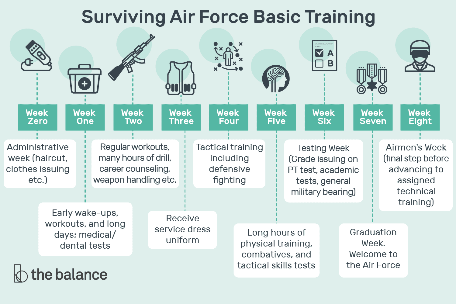 Surviving Air Force Basic Training